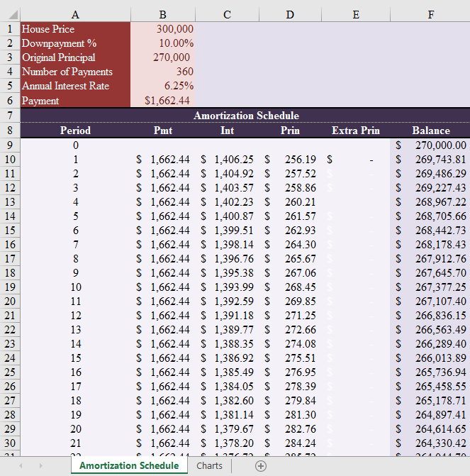 Amortization Schedule for Excel (With Charts)