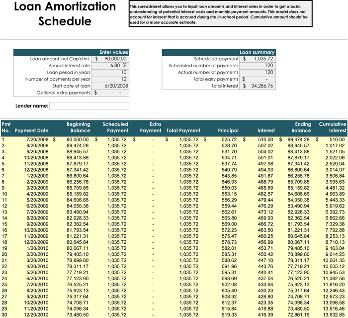 Auto loan amortization schedule template