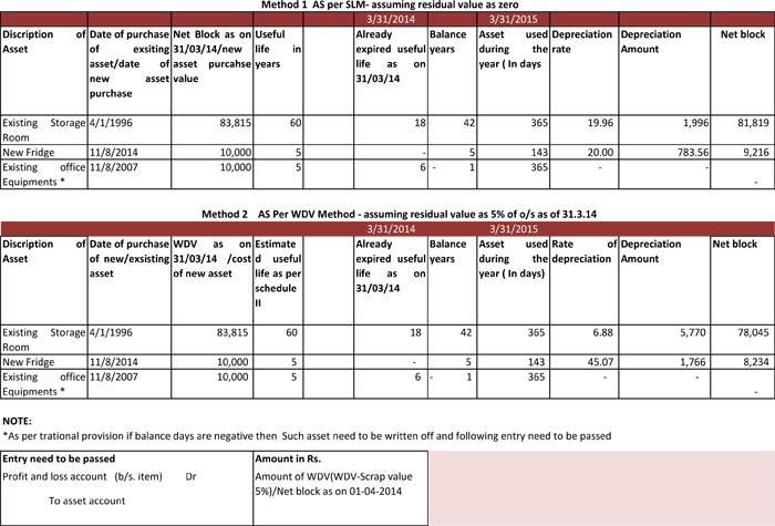 Depreciation worksheet excel