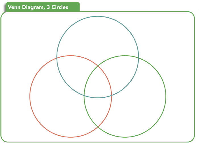 venn diagram template    printable venn diagrams circle venn diagram template