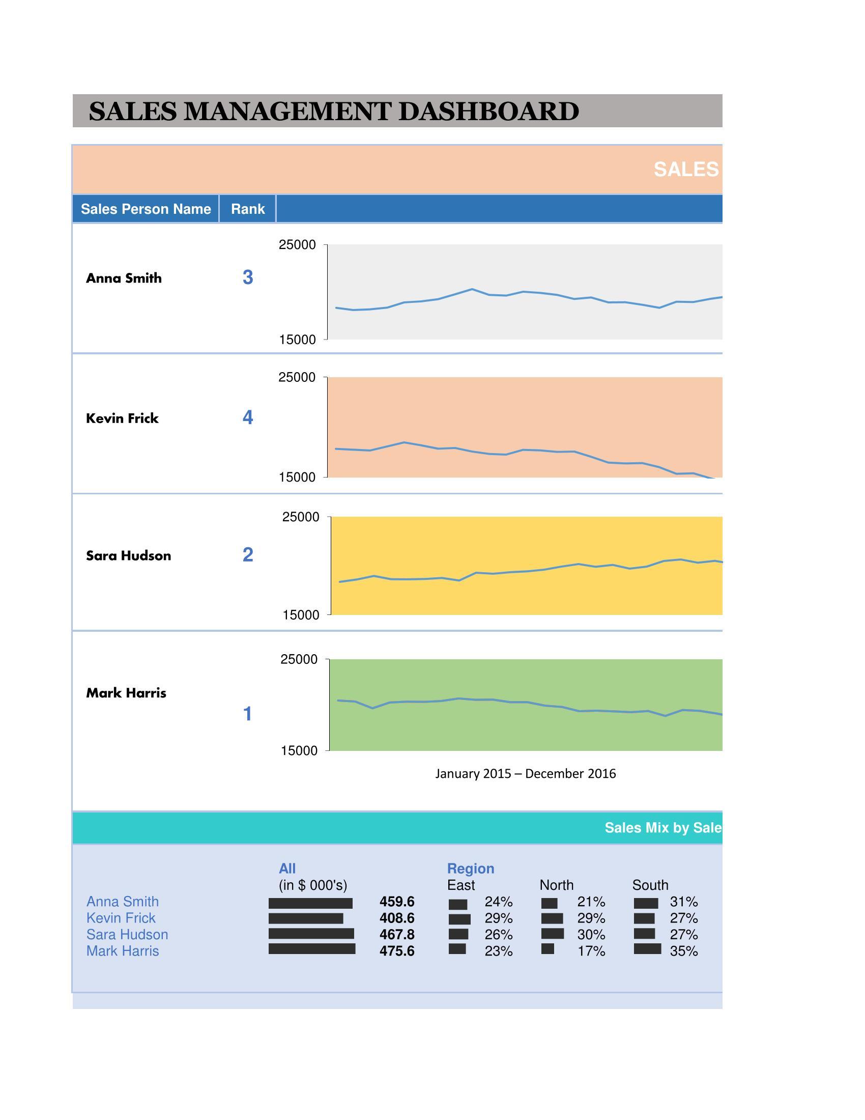 Sales Management Dashboard Template 02